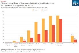 How Did The Tcja Affect Incentives For Charitable Giving