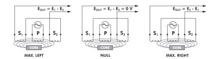 lvdt tutorial lvdt basics what is an lvdt connectivity illustrates what happens when the lvdt s core is in different axial positions