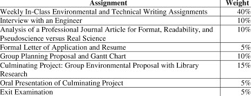 good english paper topics research nutrition