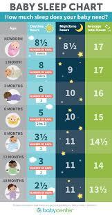 How Much Sleep Do Babies And Toddlers Need Baby Sleep