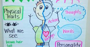 Character Traits Anchor Chart Actual Character Traits Chart Character Traits Chart With