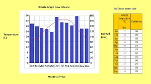 Bar Chart Of Weather How To Make A Climate Graph