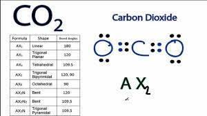 Co2 Molecular Geometry And Bond Angles Carbon Dioxide