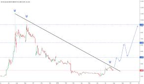 Ukog Stock Price And Chart Lse Ukog Tradingview Uk