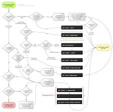 System Design Interview Github Git Flowchart So Youve Made A Mess Of Things