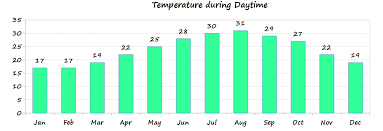 Cyprus Climate Chart Cyprus Weather Temperature And Climate Information