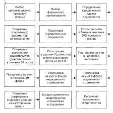 Организационно правовые формы предпринимательской деятельности в  Организационно правовые формы предпринимательской деятельности в сфере туризма Реферат
