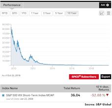 Vxx Look Out Below Ipath S P 500 Vix Short Term Futures