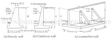 Small Picture Design Retaining Wall Markcastroco