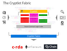 Bletchley The Cryptlet Fabric Evolution Of Blockchain Smart
