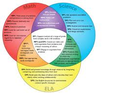 Venn Diagram Of Real And Fake Science Finding Overlap In The Common Math Language Arts And Science