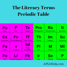 Literary Terms meets Periodic Table - AP LIT HELP