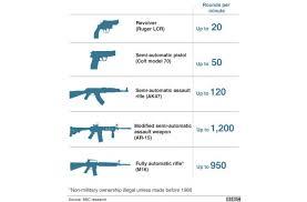 Bbc Pushes Firearm Falsehoods Then Quietly Changes Article