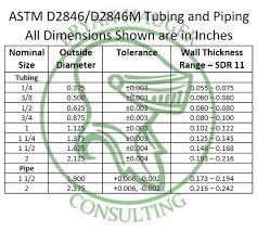 Astm D 2846 Pipe Sizes Bryan Hauger Consulting Inc