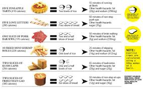 Snacks Calories Chart 6 Chinese New Year Goodies And The Calories These Add Up To