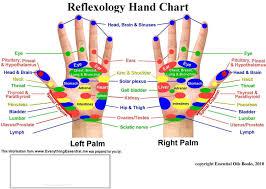 Reiki Foot Chart 54 Judicious Hand Reflexology Chart Headaches
