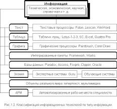Информационные системы в экономике Рефераты ru Нельзя ограничиться представленной выше схемой Информационная технология включает в себя системы автоматизации проектирования САПР где в качестве