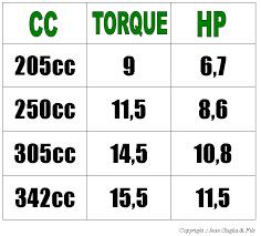 Cc To Hp Converter Torque 2019 09 23