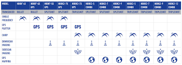 Lowrance Charts Lowrance Hook2 Gps Fishfinder