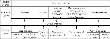 Курсовая работа Совершенствование процесса отбора персонала при  Рисунок 1 Схема отбора персонала