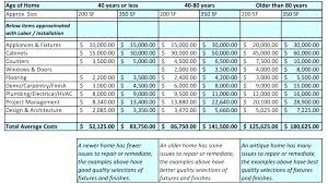 Home Renovation Project Plan Template Excel Lovely Bills And