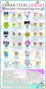 Tamagotchi Game Boy Growth Chart Imgur The Most Awesome Images On The Internet Tamagotchi