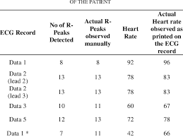 Ecg Rate Determination Chart Heart Rate Calculation Of The Digital Ecg Signal Download