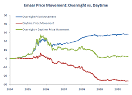 Why Day Trading Emaar Properties Is Very Difficult Stock