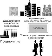 Менеджмент Классическая философия качества Реферат Учил Нет  Потребителем изделия может быть как отдельный человек так и коллективы людей предприятия организации или общество в целом Рис 1