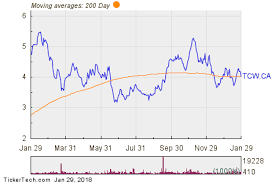 Trican Stock Chart Tcw Makes Notable Cross Below Critical Moving Average Nasdaq
