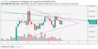 Bitcoin 4 Hour Chart Analysis 1 8 09 19 For Bitstamp