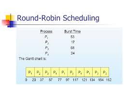 Gantt Chart Fcfs Scheduling Algorithm Scheduling Algorithms