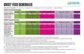 botanicare feeding schedule the grow show