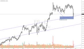 Glh Stock Chart Facebook Daily Chart For Nasdaq Fb By Steliron Tradingview