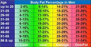 Nsca Body Fat Percentage Charts Average Percent Body Fat Men Women Body Composition Explained