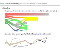 Quick Round Up Visualising Flows Using Network And Sankey