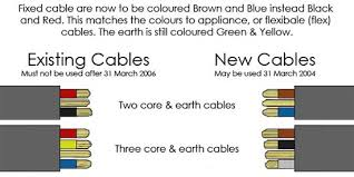 new wiring and cable colours new electrical wire colours and uk caution notice for wire colours new and existing cables showing colour change