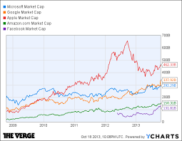 How Googles Record Stock High Compares To Other Tech Giants