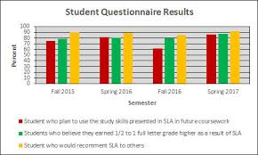 Who Are The Sla Students Structured Learning Assistance
