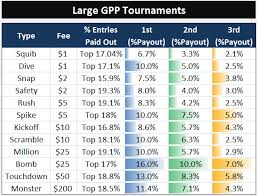 Fanduel Fantasy Football Contest Types And Payouts