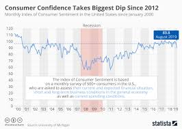 Confidence Index Chart Chart Consumer Confidence Takes Biggest Dip Since 2012