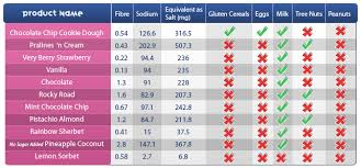 baskin robbins has made a reasonable effort to provide nutritional and allergy information based upon standard formulations