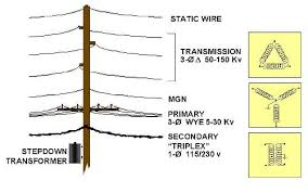 utility poles the supply space is reserved for electrical supply facilities most supply space wiring consists of uninsulated conductors the supply space include