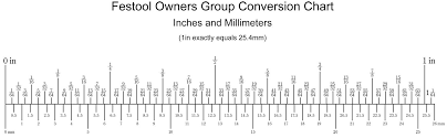 Metric To Imperial Conversion Chart Online Information