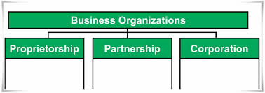 forms of ownership 9 factors governing the selection of a suitable form of ownership