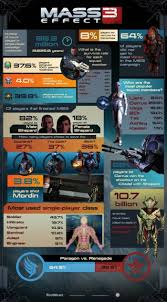 Mass Effect Decision Chart See How Your Mass Effect Choices Compare To Everyone Elses