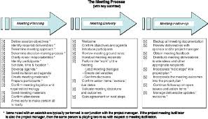 Pmi Decision Making Chart 4 Techniques To Facilitate Effective Project Meetings