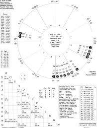 Kabbalah Birth Chart Calculator Sabbatai Zevi Natal Chart With An Interpretation