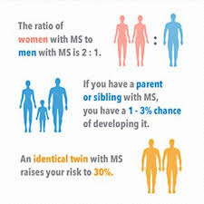 Multiple Sclerosis Facts Statistics And You Multiple