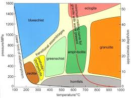 Metamorphic Facies Chart Metamorphic Facies Diagram Google Search Geology Earth